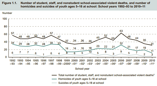 Latest BJS statistics: School shootings have been decreasing, not increasing