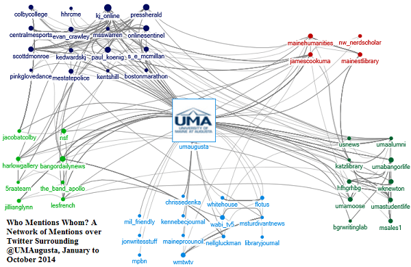 Who Mentions Whom? A social network of mentions over Twitter surrounding @UMAugusta from January to October 2014