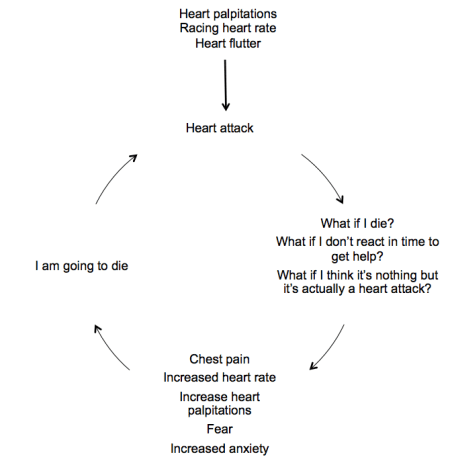 Megan's anxiety vicious circle: Heart attack