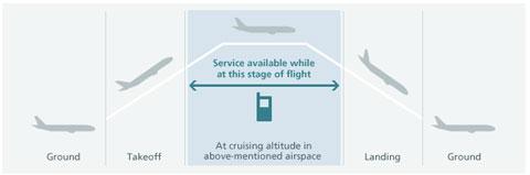 Usa móviles de Softbank en un Avión