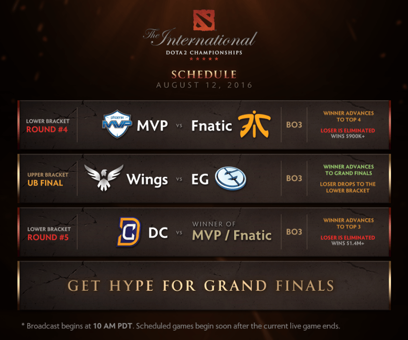 Day 5 schedule, only 5 teams remain! (Image courtesy of Wykrhm Reddy)