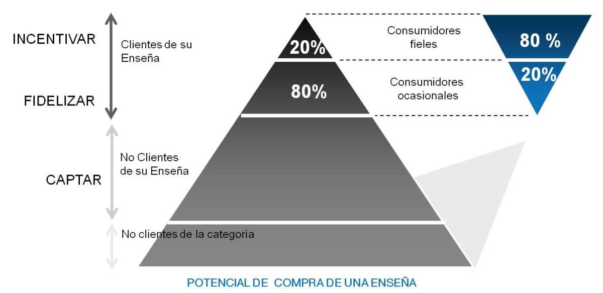 Análisis RFM en retail. Empezando a segmentar clientes (I)