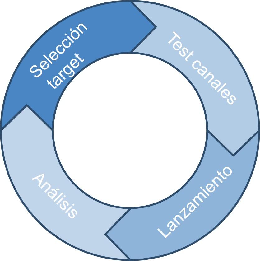 Segmentación de clientes, una propuesta de clasificación (II). La segmentación táctica
