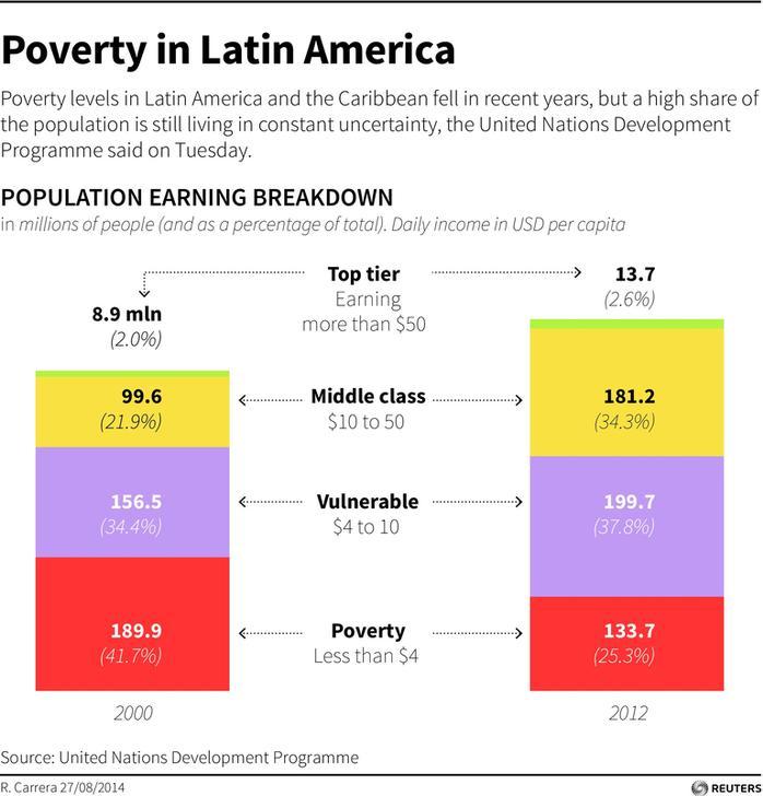 Fuente: PNUD por R. Carrera. Información al 27/08/2014.