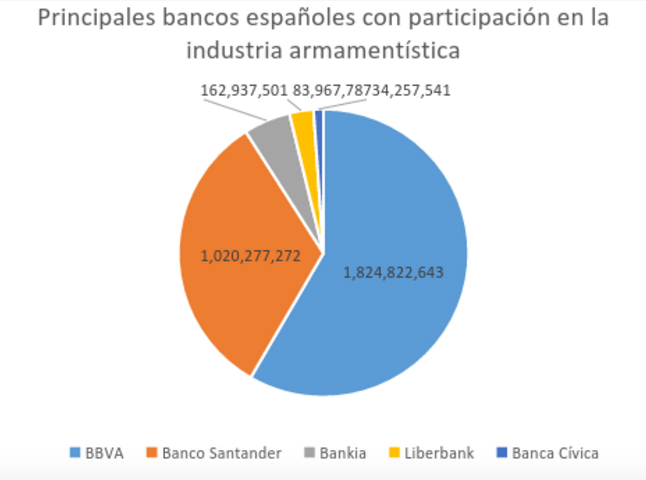 BancosYArmas