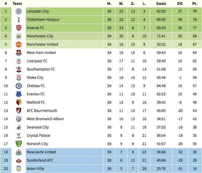 Epl league table fixtures history of epl winners