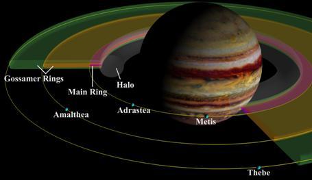 Jupiter's rings.  Image Credit:  University of Maryland