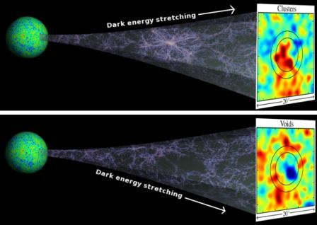 Dark Energy\'s stretching effect.  Credit:  U of Hawaii