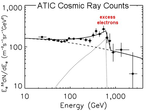 ATIC high-energy electron counts. Credit: J. Chang et al.