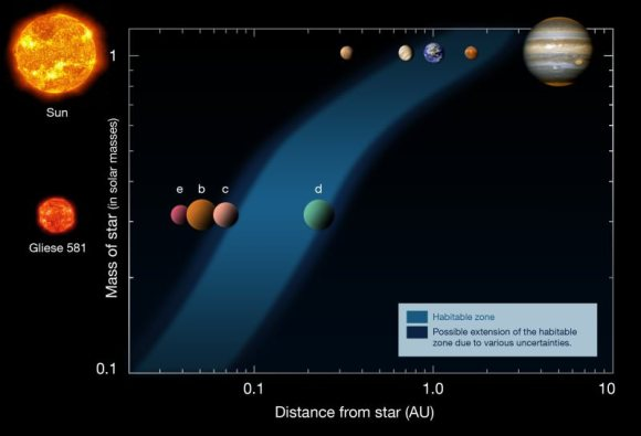 This diagram shows the distances of the planets in the Solar System (upper row) and in the Gliese 581 system (lower row), from their respective stars (left). The habitable zone is indicated as the blue area, showing that Gliese 581 d is located inside the habitable zone around its low-mass red star.  Based on a diagram by Franck Selsis, Univ. of Bordeaux. Credit: ESO