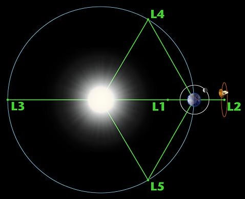 Diagram of the Earths orbit around the Sun. Credit: NASA/H. Zell