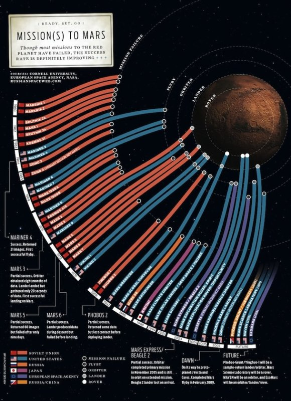 Missions to Mars poster. Click for larger version.