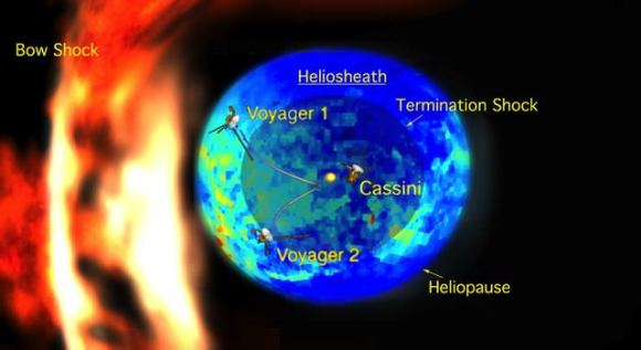 An image of what the new measurements tell us about the shape of our heliosphere, the region of the solar wind's influence. Image Credit:JPL/NASA