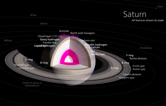 Diagram of Saturn's interior. Credit: Kelvinsong/Wikipedia Commons