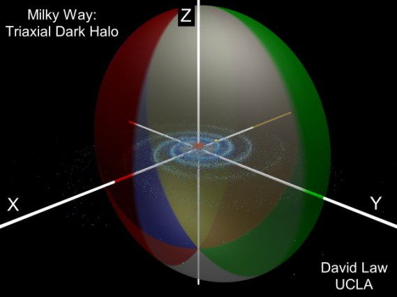 """This illustration shows the visible Milky Way galaxy surrounded by a """"squashed beachball""""-shaped dark matter halo. Click the image for a 3D flyaround view. Source: UCLA"""