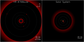 HR 8799 comparison to solar system