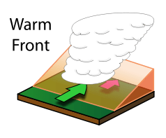 What is a Warm Front