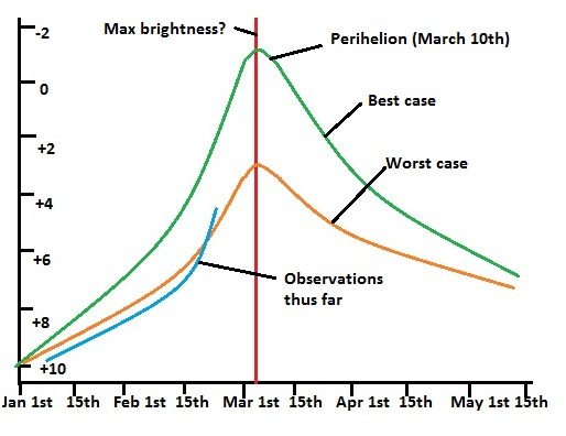 The projected brightness curve of comet PanSTARRS. Created by the author and based on data from www.aerith.net, JPL/Horizons light curves, & Guy Ottewell's 2013 Almanac.
