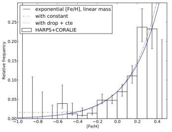 Frequency of giant planets as a function of metallicity (A. Mortier et al., arXiv:1302.1851).
