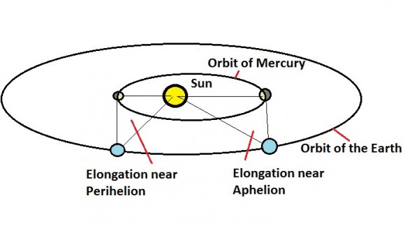 A comparison of elongations of Mercury as seen from the Earth at perihelion  versus aphelion. (Created by the author).