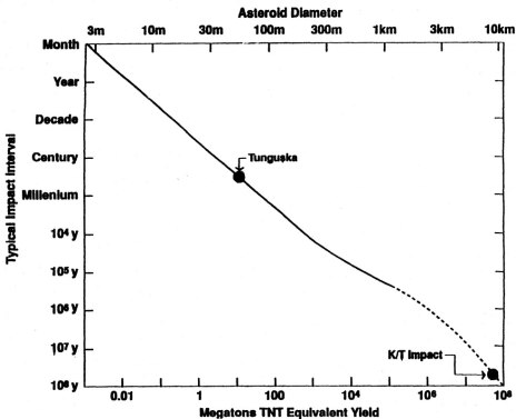 Estimated frequency of impacts as a function of age, diameter, and energy yield.  Results assume an impact speed of 20 km/s and density of 3 g/cm^3 (image credit: Fig. 2 from Rampino & Haggerty 1996, NASA ADS/Springer).