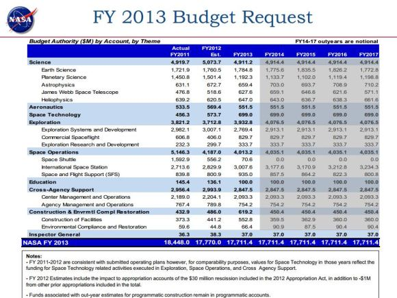 Graph from NASA's 2014 Budget Request.