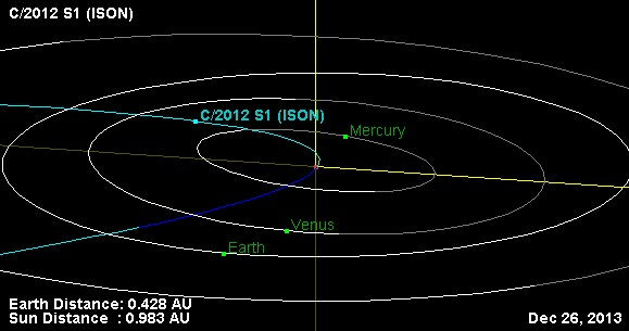 The orbit and orientation of Comet ISON the day after Christmas 2013 on closest approach to the Earth. (Credit: NASA/JPL's Small-Body Database Browser).