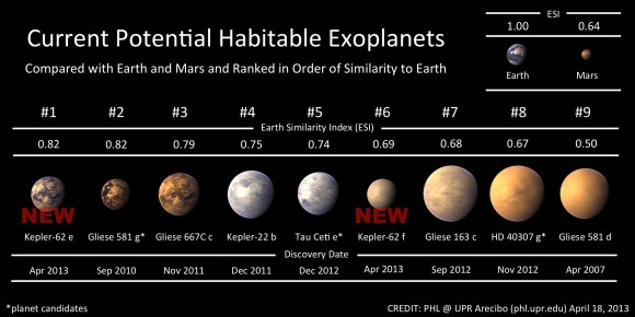 Current known potentially habitable exoplanets. Credit: Planetary Habitability Laboratory/University of Puerto Rico, Arecibo.