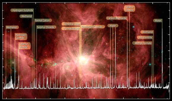 A selection of molecules (chemical compounds) including water found in the Orion Nebula detected by the Herschel Space Telescope. Credit: ESA, HEXOS and the HIFI Consortium E. Bergin