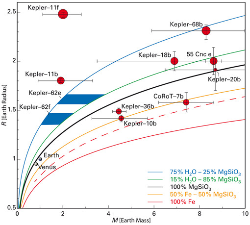 Masses and sizes for selected planets. The curves show the mass-radius-relation (average density) for different types of planets: The blue line indicates the loci of planets made mostly (75%) of water, the black line that of planets like our Earth that consist almost exclusively of rock (represented here by the mineral Enstatite, MgSiO3, a member of the pyroxite silicate mineral series that makes up most of the Earth's mantle), and so on. The measured radii of Kepler-62e and Kepler-62f plus an estimate of their mass places them in a region (blue areas) where it is highly probable for them to be earth-like planets, that is: planets with a solid (if possibly covered in water) surface. Kepler-11f, on the other hand, is a Mini-Neptune, showing clearly that a comparatively low mass does not necessarily make for a solid planet. Image: L. Kaltenegger (MPIA)