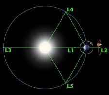 Earth-Sun Lagrange points (NASA)