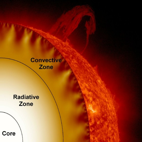 Cutaway to the Interior of the Sun. Credit: NASA