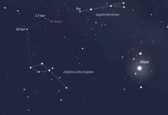"This map shows Delphinus and Sagitta, both of which are near the bright star Altair at the bottom of the Summer Triangle. You can star hop from the Delphinus ""diamond"" to the star 29 Vulpecula and from there to the nova or center your binoculars between Eta Sagittae and 29 Vul. Stellarium"