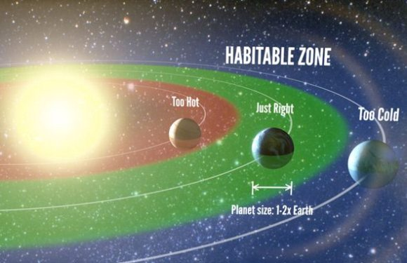 "The ""Goldilocks"" zone around a star is where a planet is neither too hot nor too cold to support liquid water. Illustration by Petigura/UC Berkeley, Howard/UH-Manoa, Marcy/UC Berkeley."