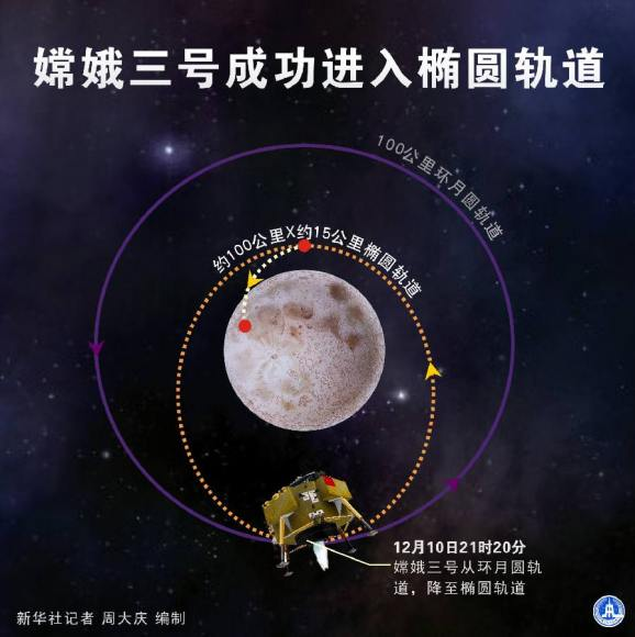 China's lunar probe Chang'e-3 entered an orbit closer to the moon on Dec. 10, 2013. (Xinhua)