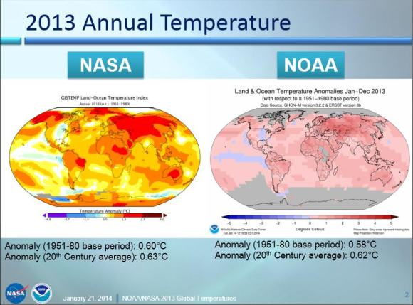 Land and ocean global temperatures in 2013 from both NASA and NOAA. Via NASA.