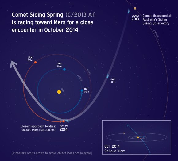 The 2014 passage of Comet A1 Siding Spring through the inner solar system. Credit: NASA/JPL-Caltech