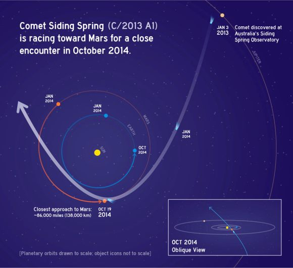 Illustration showing Comet Siding Spring's orbit and close pass of Mars as it swings around the sun this year. Credit: NASA