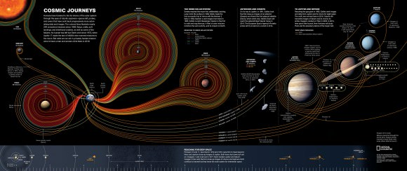 Cosmic Journey by Sean McNaughton, Samuel Velasco, 5W Infographics, Matthew Twombly and Jane Vessels, NGM staff, Amanda Hobbs.