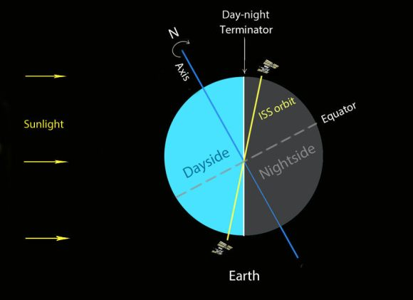 Diagram showing the Earth in late May when the space station's orbital track is closely aligned with the day-night terminator. The astronauts see the sun 24-hours a day (midnight sun effect) while we on the ground get to watch repeated passes. Credit: Bob King