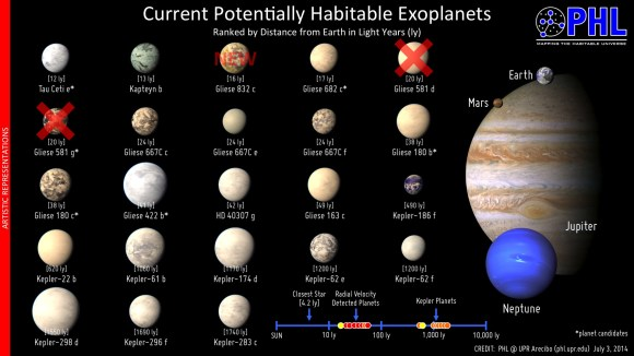 Potentially habitable exoplanets and exoplanet candidates as of July 3, 2014. Gliese 581d