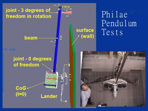 Illustration and Photo of Philae Pendulum Tests. The force of impact on the wall simulates the force due to descent velocity, comet's gravity and cold thrusters upon touchdown. (Credit: Simulation of the Landing of Rosetta Philae on Comet 67P, M. Hilchenbach, et al., Max Planck Institute)