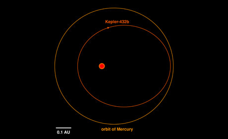 Illustration of the orbit of Kepler-432b (inner, red) in comparison to the orbit of Mercury around the Sun (outer, orange). Credit: Dr. Sabine Reffert.