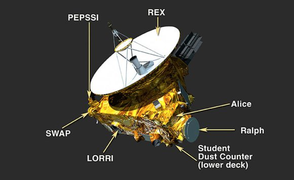 Instruments New Horizons will use to characterize Pluto are REX (atmospheric composition and temperature; PEPSSI (composition of plasma escaping Pluto's atmosphere); SWAP (solar wind); LORRI (close up camera fo