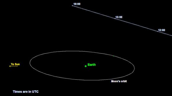 Astéroïdes frôleurs - Page 3 TB145-graphic-2-JPL