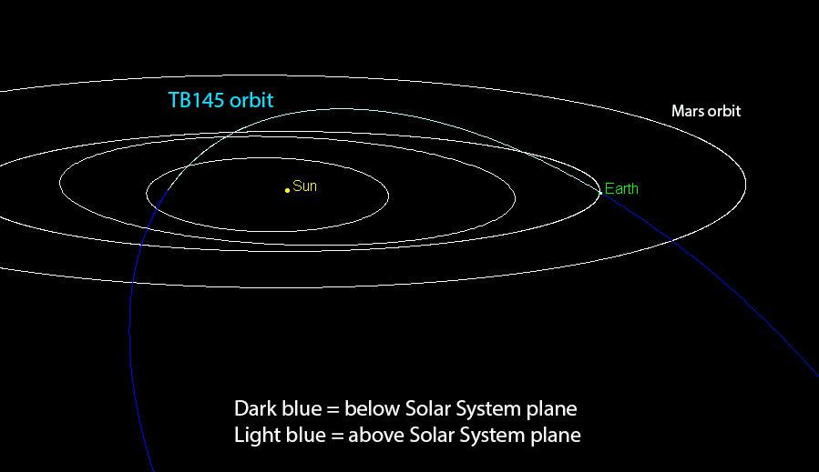 TB145-orbit-Chodas-JPL.jpg