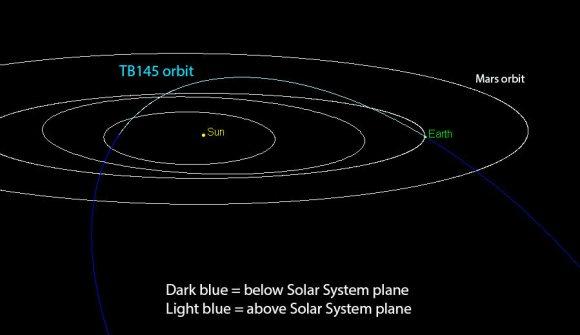 Astéroïdes frôleurs - Page 3 TB145-orbit-Chodas-JPL