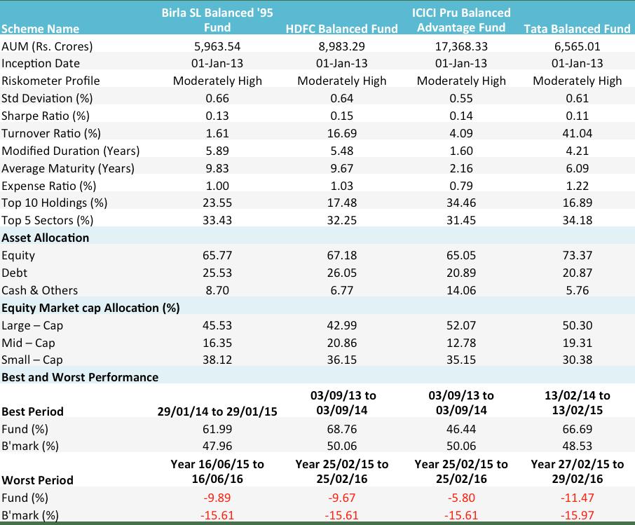 Balanced fund comparison
