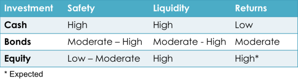 3 essential elements of investments - safety, liquidity, returns