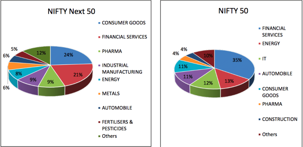 Nifty 50 vs Nifty Next 50 - Sectors